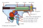 Come funziona il gear-box